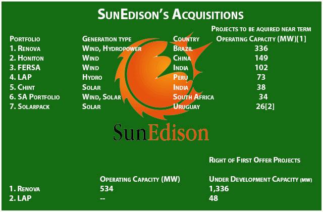 SunEdison