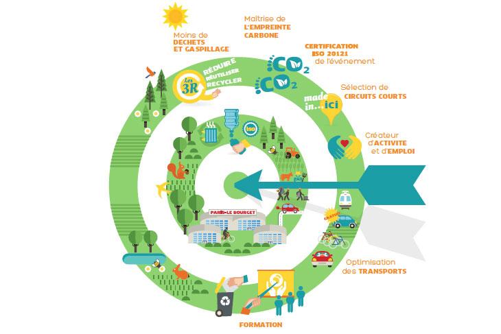 Climate change summit November 30