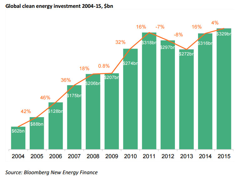 Global clean energy investment 2004-15