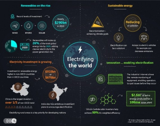 ge_electrificationstrends_infographic