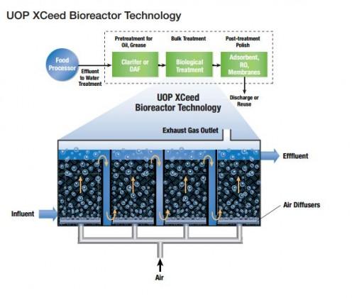 uop-xceed-bioreactor-technology