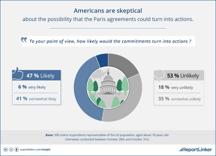 americans-skeptical-about-paris-agreement