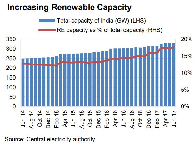 Renewable Capacity India 2017