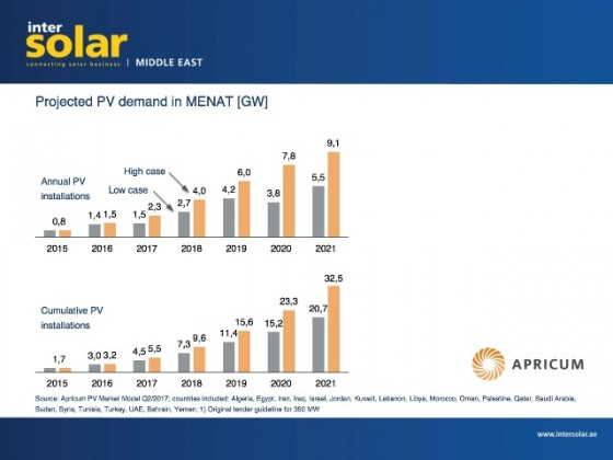 Solar opportunities in Middle East