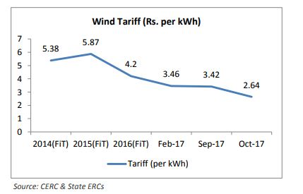 wind tariff india
