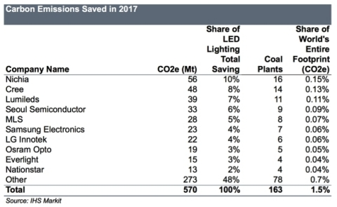 LED_carbon_emissions_2017