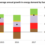 Energy demand growth based on fuel