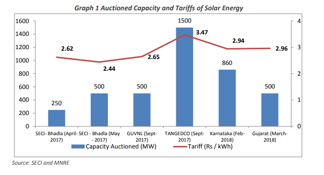 India renewable power tariffs recover after historic lows