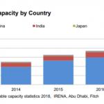Asia wind power capacity