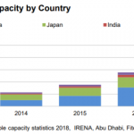 Solar capacity in top Asian countries