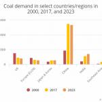Coal demand forecast