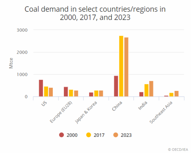 Coal demand forecast