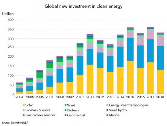 Clean energy investment in 2018