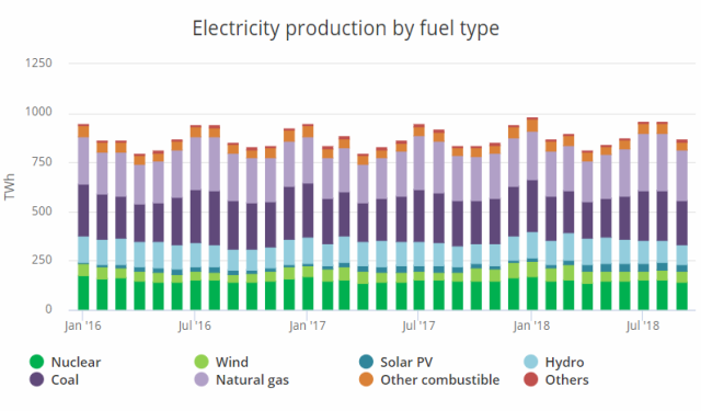 Electricity production by fuel type