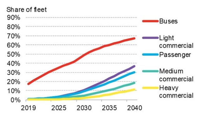 Electric vehicle business forecast