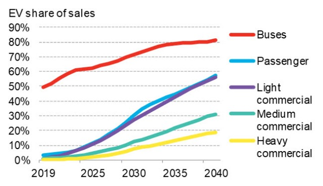 Electric vehicle sales forecast