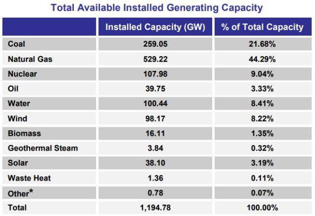 FERC data on renewable energy capacity in 2019
