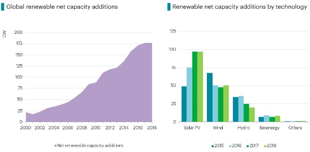 Renewable energy capacity addition in regions