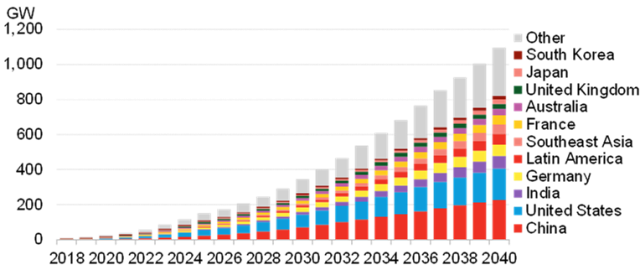 Global cumulative energy storage installations