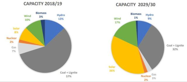 India renewable energy capacity forecast