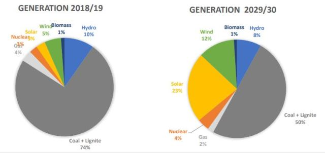 India renewable energy generation forecast