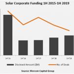 Solar Corporate Funding H1 2019