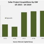 Solar Project Acquisitions H1 2019