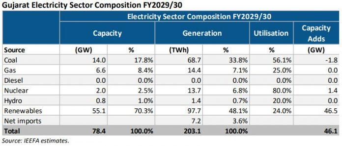 Gujarat renewable energy estimates