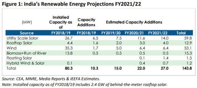 India renewable energy targets
