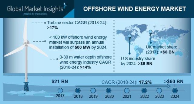 Offshore wind energy market forecast