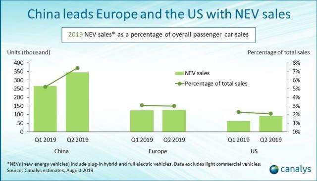 new energy vehicle sales Q2 2019
