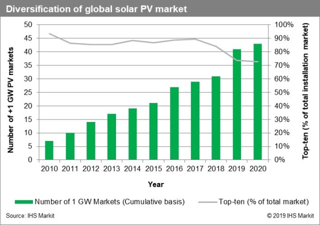 Global solar PV market