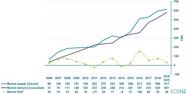 Renewables demand in Europe
