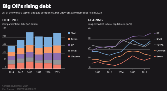 Oil company debt