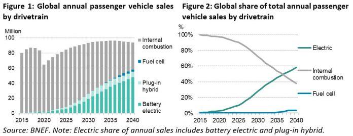 EV sales forecast for 2020