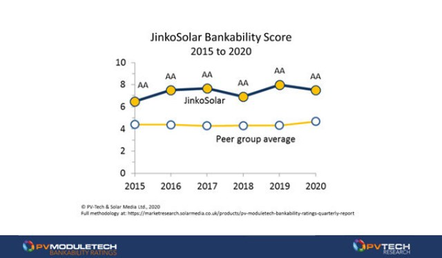 JinkoSolar rating