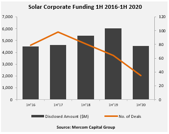 Solar industry corporate funding H1 2020