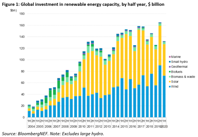 renewable energy investment in H1 2020
