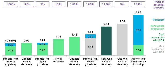 Potential magnitude of resource and landed cost of hydrogen in Germany, 2050