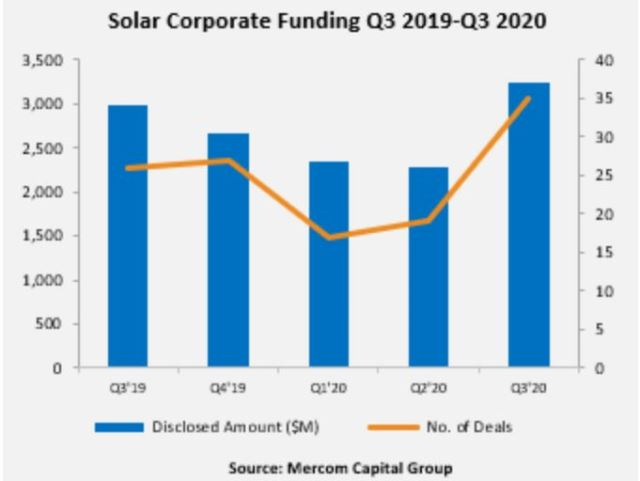 Funding in solar business in Q3 2020