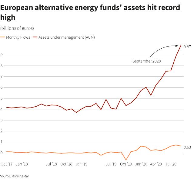 Alternative energy funds' assets