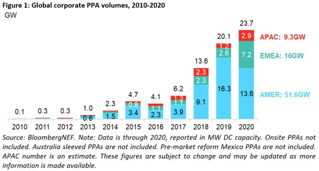 PPA volumes in 2020