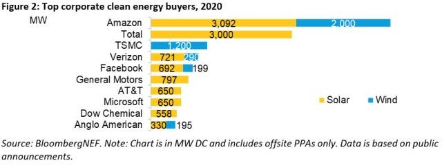 Top clean energy buyers 2020