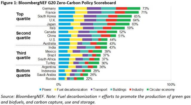BNEF's G20 Zero-Carbon Policy Scoreboard