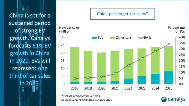 EV sales forecast in China