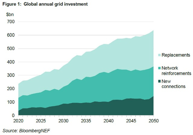 Power grid investment forecast by BNEF