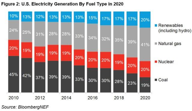 clean energy performance in 2020