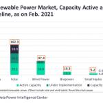 India renewable power market 2021