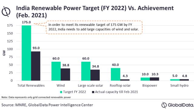 India renewable power target 2021
