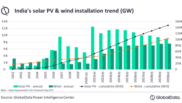 India solar and wind installation forecast